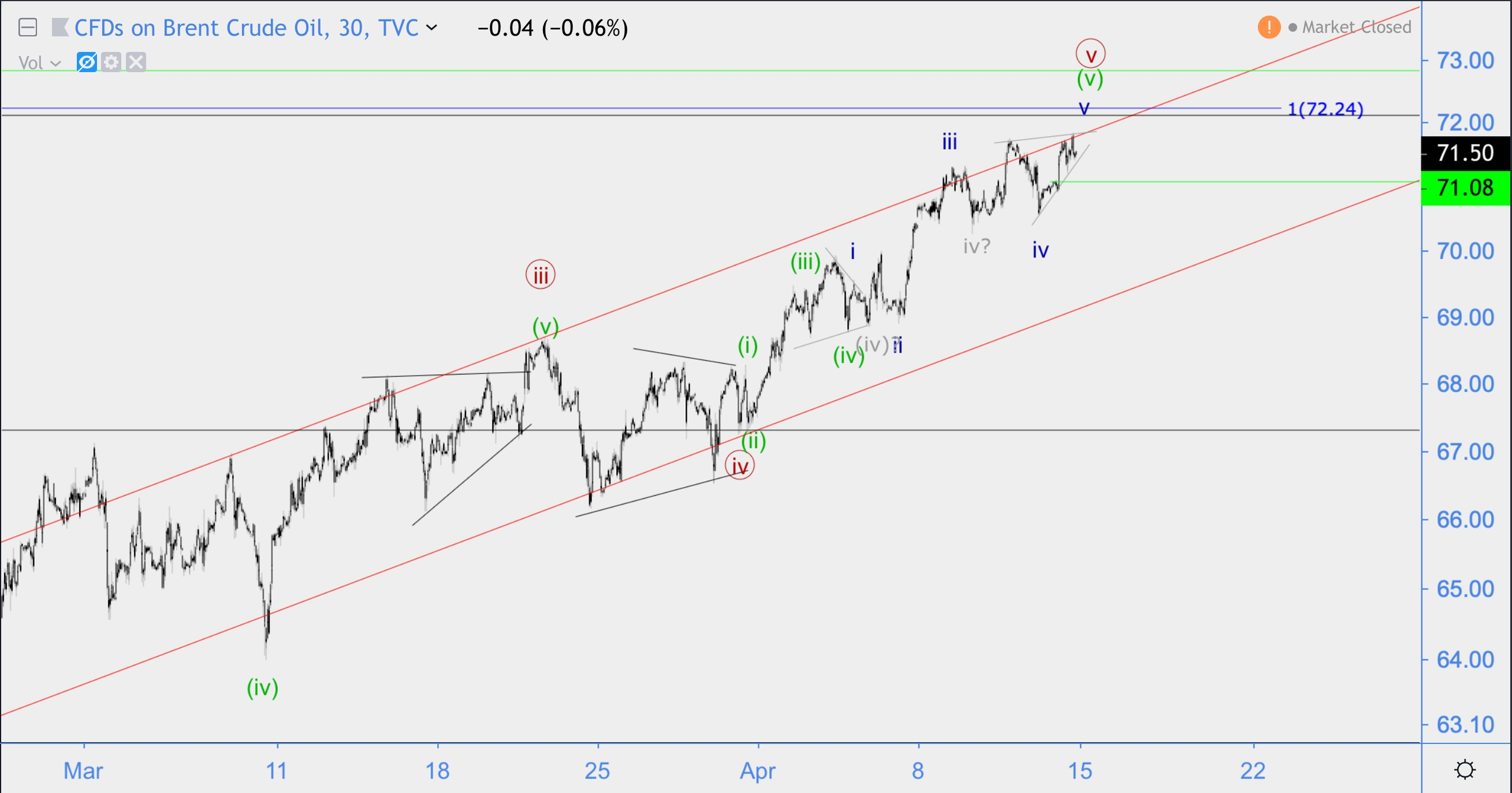 Волновой анализ Brent, GBP/JPY