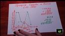 Нумерология График Судьбы и Воли