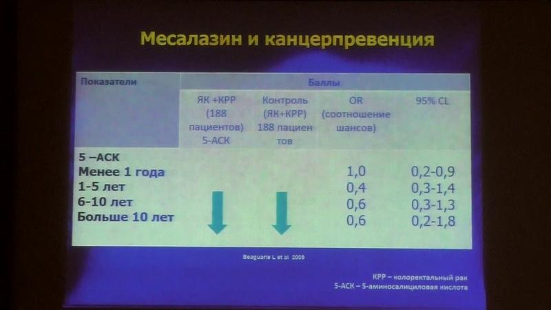 48 Шифрин ОС ВЗК как предраковые заболевания