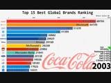 Изменения в топ-15 самых дорогих брендов за последние 19 лет