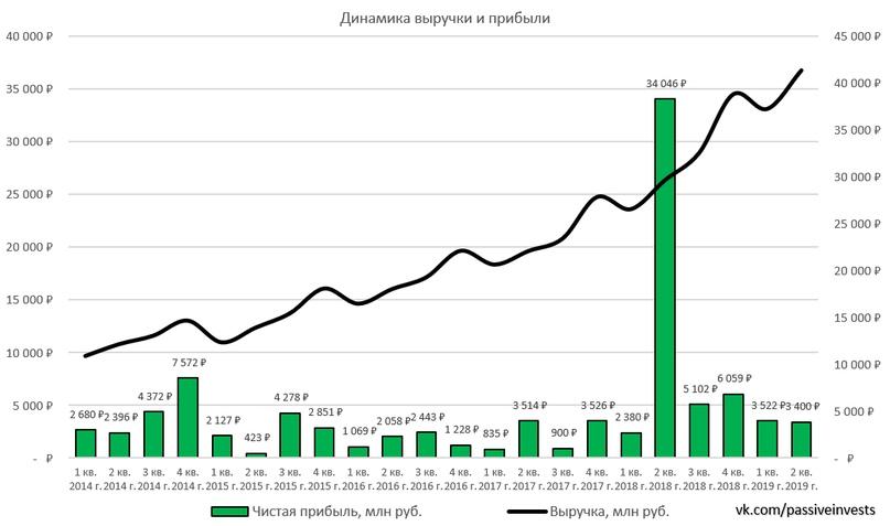 Яндекс: финансовые результаты за II кв. 2019 г. Рост бизнеса продолжается…