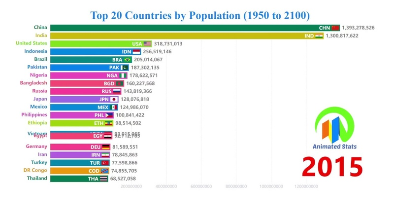 Top 20 Countries by Population 1950 to 2100 The Most Populous Countries in The World