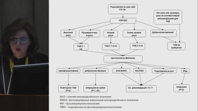 Современные подходы к диагностике и лечению узлового зоба