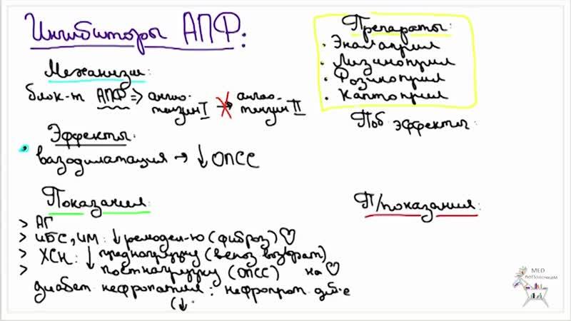 Артериальная гипертензия Часть 2 Препараты их комбинации лечение гипертонического криза