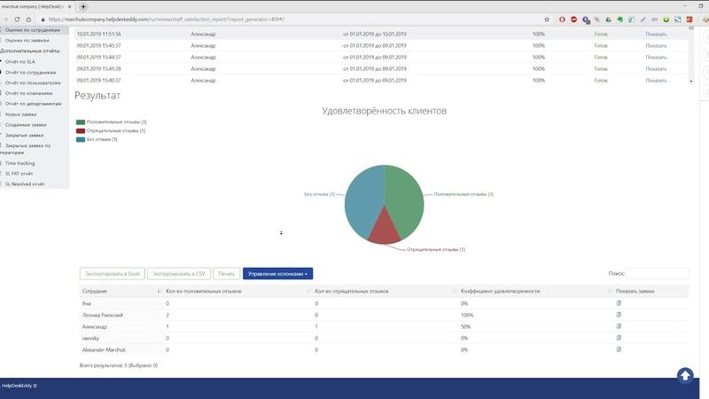Отчёты уровня удовлетворённости клиентов в HelpDesk (CSI)