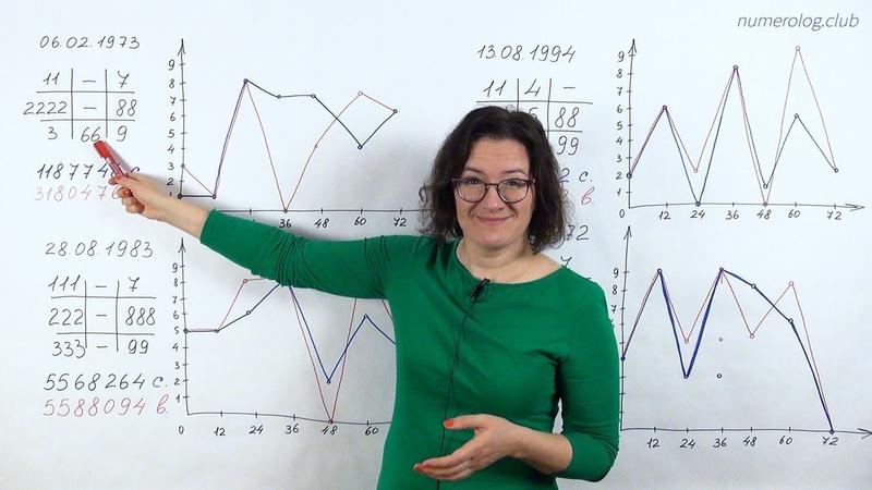 График судьбы и воли Астрология нумерология по дате рождения Школа Анастасии Даниловой