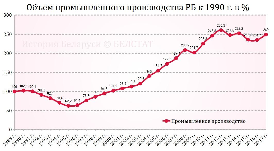 """Картинки по запросу """"индустриальное производство белоруссии"""""""