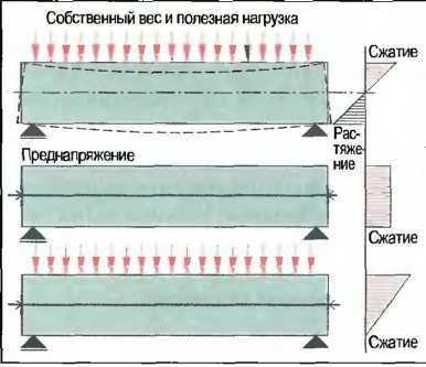 Предварительно-напряженный бетон