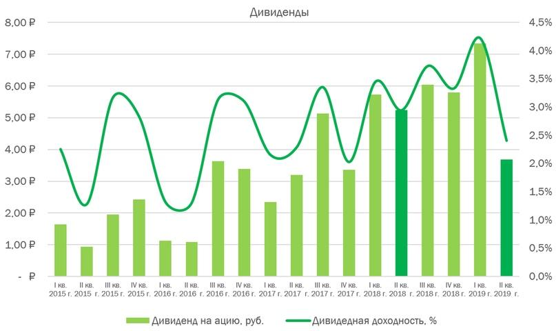 НЛМК: финансовые результаты за II кв. 2019 г. по МСФО. Падение показателей…