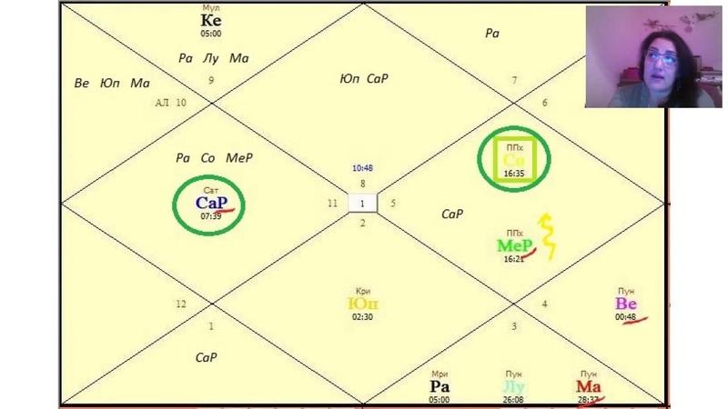 Разбор астрологической карты Киану Ривза