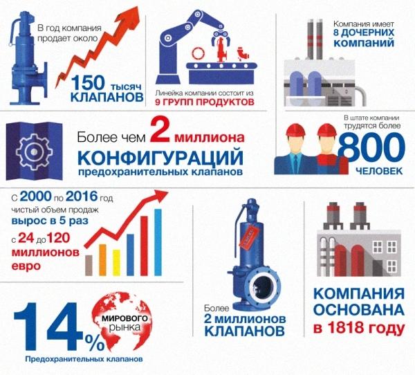 Компании LESER исполнилось 200 лет! - Изображение