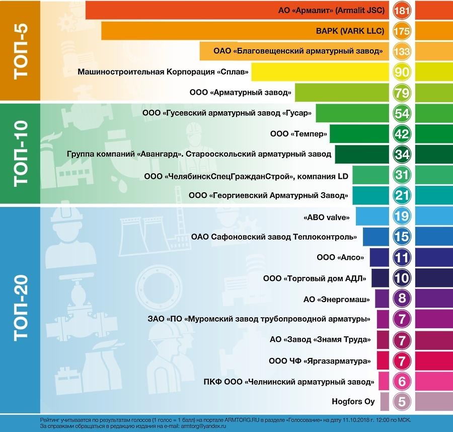 Рейтинги и отзывы о заводах трубопроводной арматуры. Часть 2 - Изображение