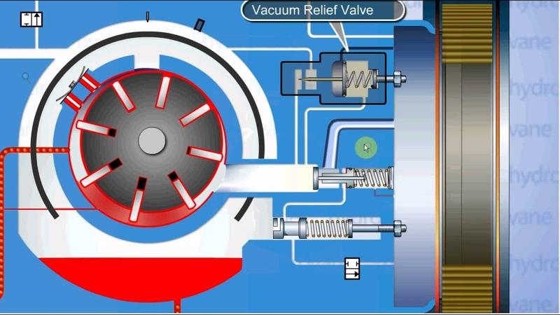 Принцип работы роторно пластинчатого компрессора