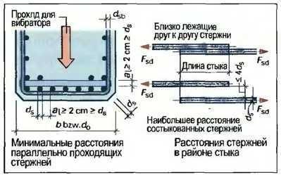 Строительство из железобетона