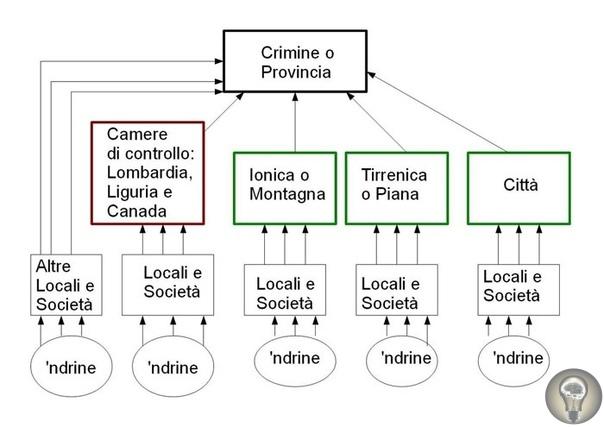 Ндрангета Ндрангета - крупная итальянская организованная преступная группировка, происходящая из Калабрии самой бедной провинции Италии. Хотя ндрангета далеко не так известна, как сицилийская
