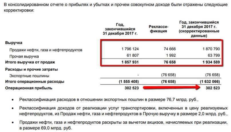 Кейс Газпром нефти и чем он интересен