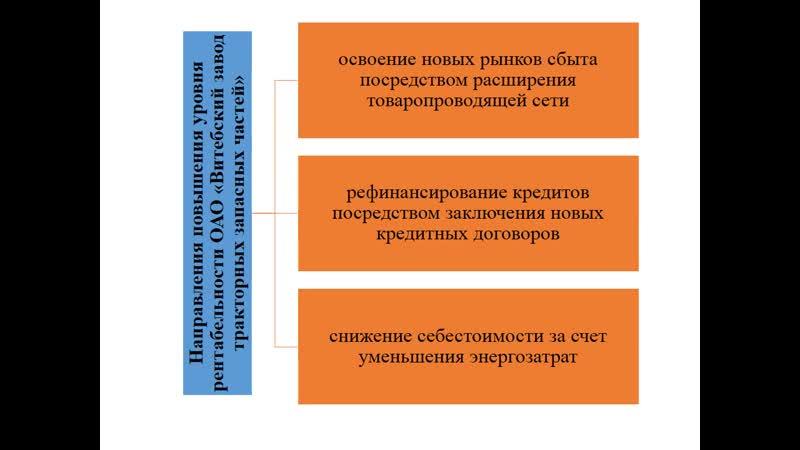 Исследование и обоснование направлений повышения рентабельности деятельности