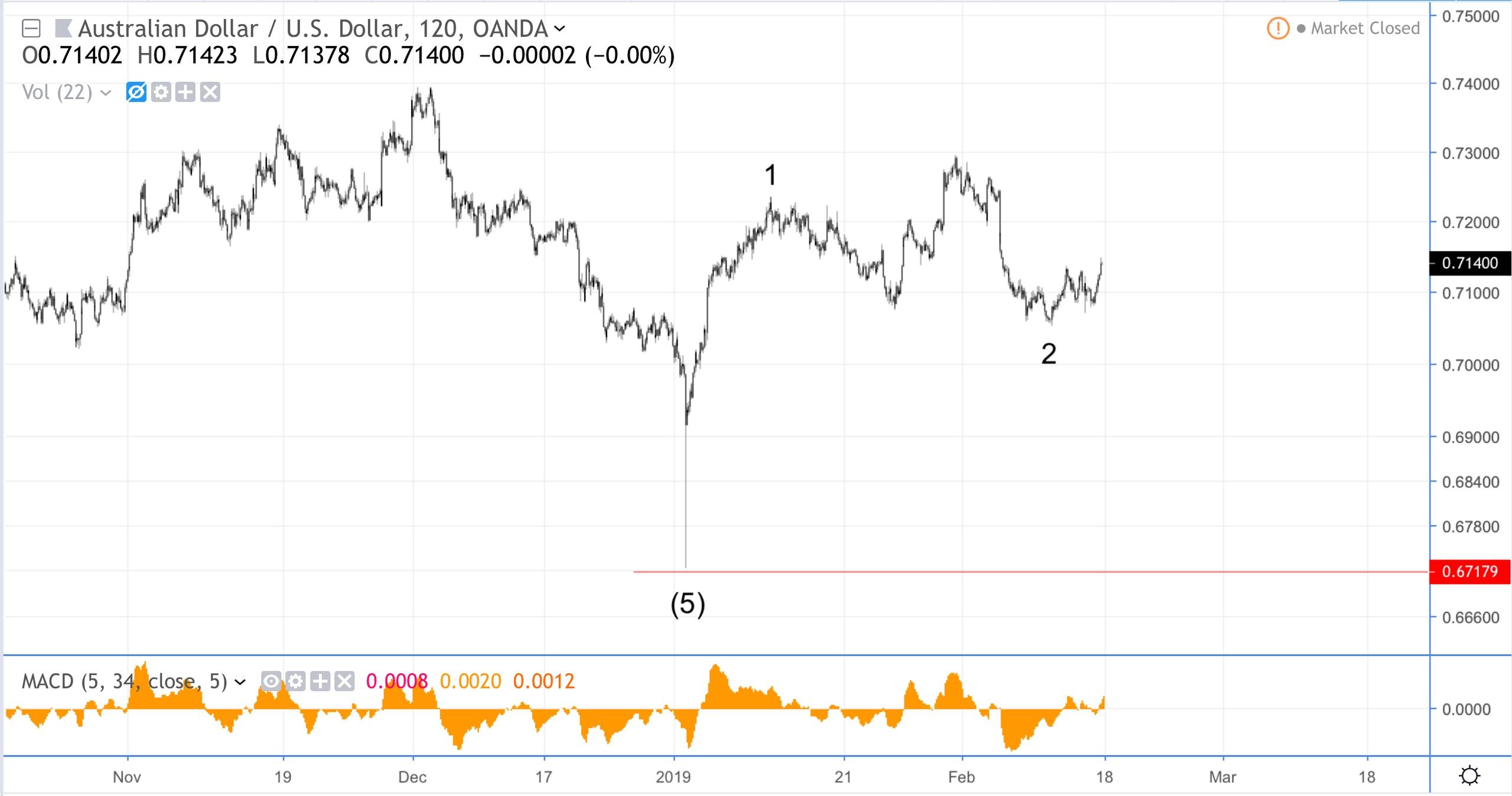 Волновой анализ NZD/USD, AUD/USD, GBP/JPY, нефти Brent + хронология и разметка DXY.