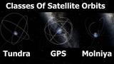 Geostationary, Molniya, Tundra, Polar &amp Sun Synchronous Orbits Explained