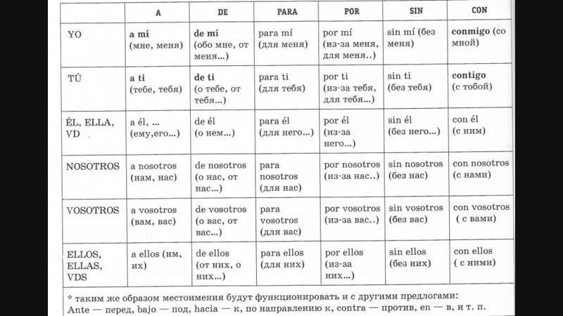 Испанский, предложные местоимения