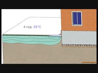 Выбираем вид фундамента для дома - Заметки строителя