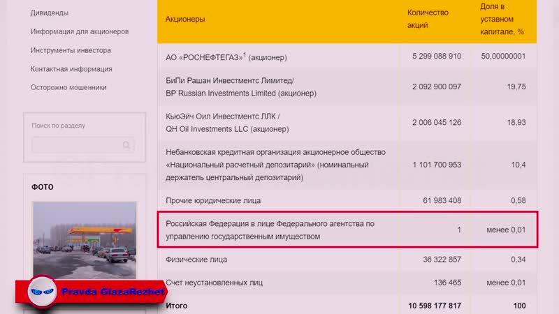 Кому принадлежит Газпром и Роснефть