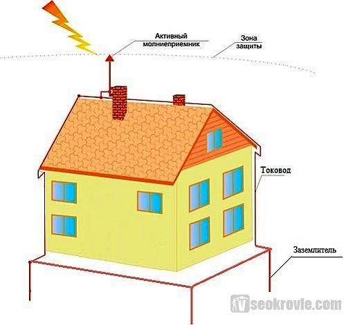 Особенности молниезащиты частного дома