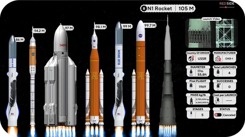 Rocket Size Comparison 2018 V1