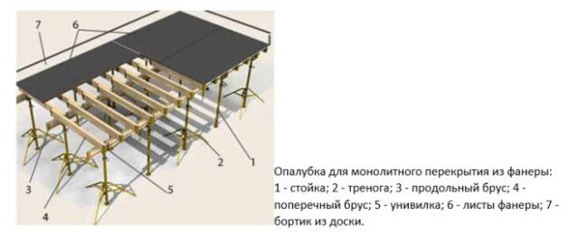 Армирование плиты перекрытия: технология и устройство