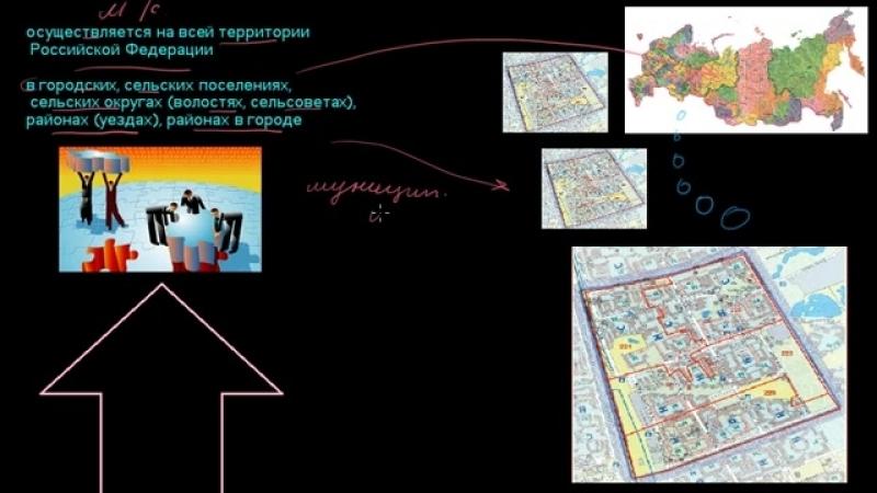 МСУ Местное Самоуправление в России (обеспечение жизнедеятельности местного населения).