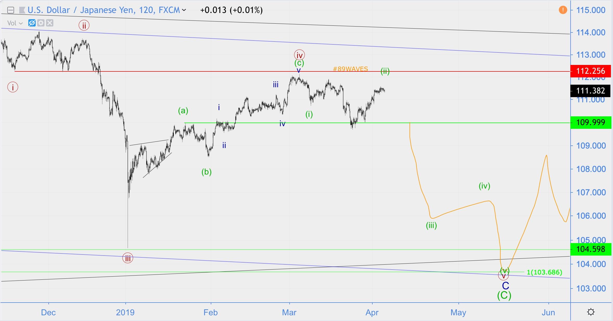 Волновой анализ USD/JPY, Apple, ETH/USD.