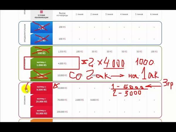 Как перейти из 2 матрицы в 4-ю в Скоростной Системе Заработка