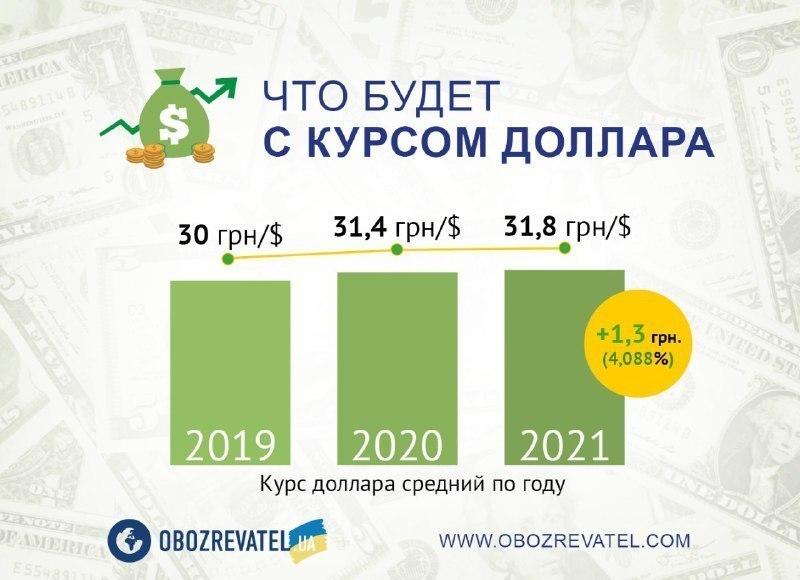 Резкое снижение курса доллара в Украине: чего ждать
