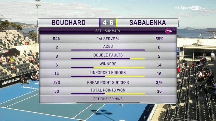WTA 2018 Hobart International - 1st Round - Eugenie Bouchard vs Aryna Sabalenka (08-01-2018)