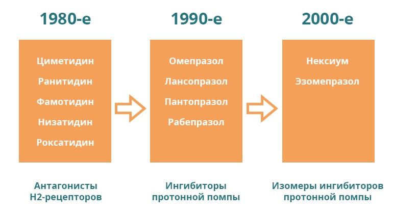 Омепразол, история создания, кто открыл омепразол, как открыли омепразол, история омепразола, Эволюция препаратов в лечении кислотозависимых заболеваний и место омепразола