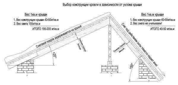 Угол наклона крыши из металлочерепицы: правила определения и стандартные решения