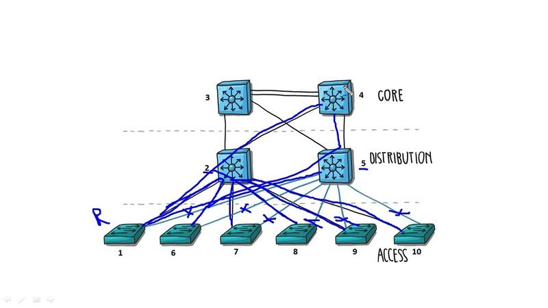 Компьютерные уроки/Уроки Cisco/ICND2 Урок 3 (STP Best route)