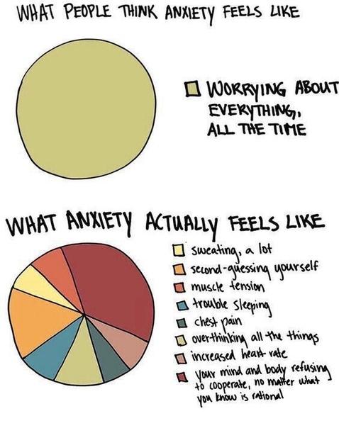 Как люди думают, выглядит тревожность: • Беспокоиться обо всём всё время Как тревожность на самом деле ощущается: • Много потеть • Осторожничать • Мышечное напряжение • Проблемы со сном • Боль в