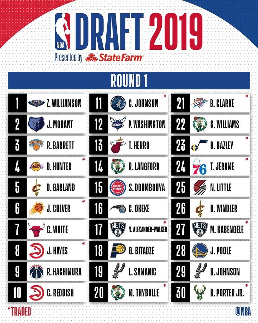 Зайон Уильямсон выбран под первым номером на драфте НБА-2019