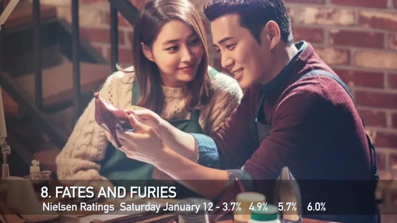 Недельный топ 10 корейских дорам Январь 7 Январь 13 Рейтинги