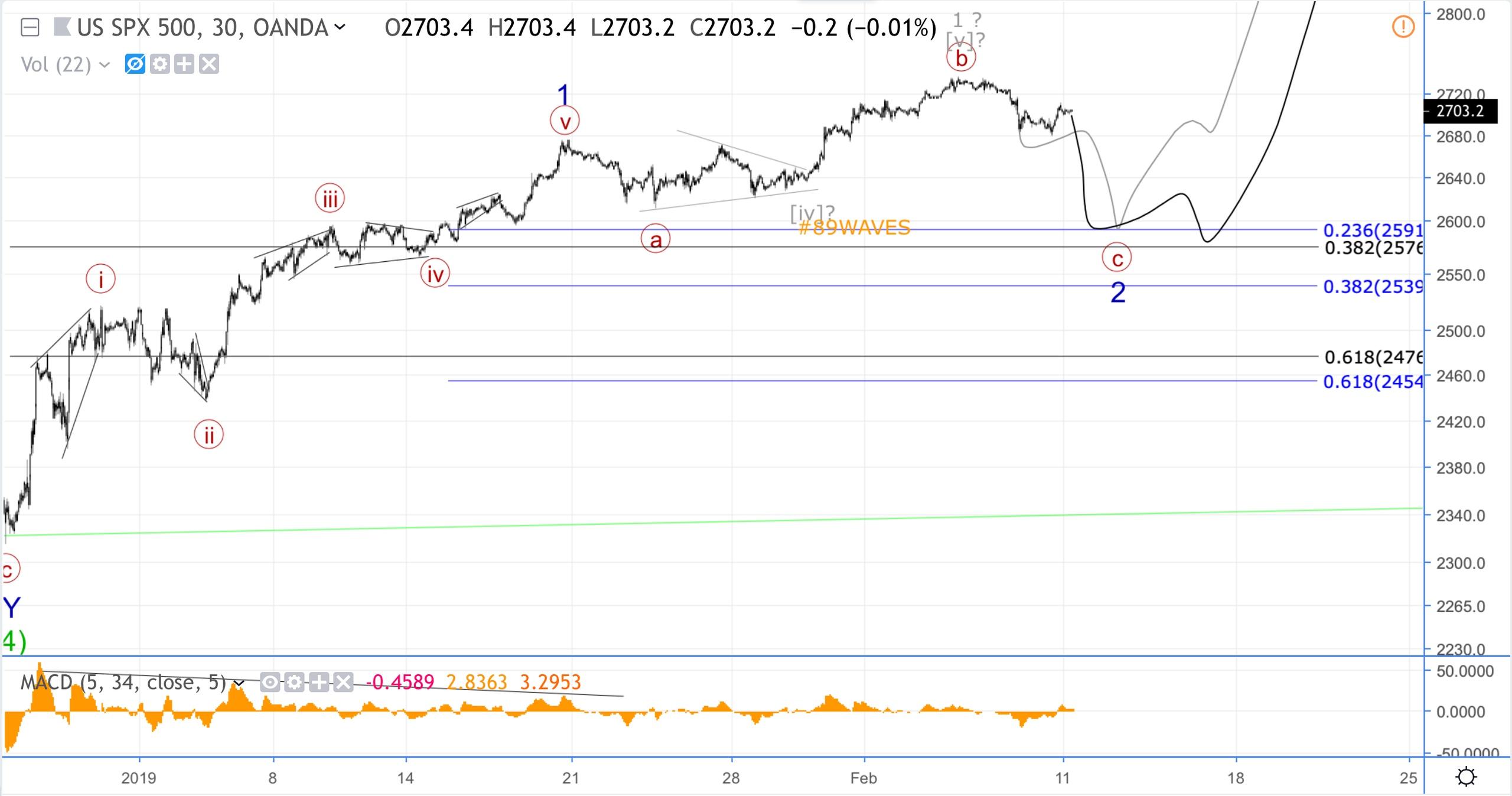 Волновой анализ S&P500, USD/CAD, DASH.