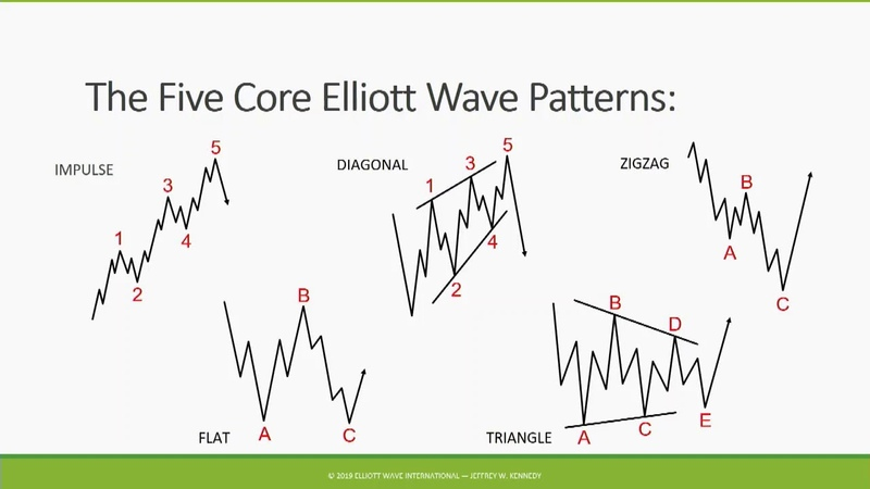 How the Wave Principle Helps You Make Smarter Trades - Jeffrey Kennedy