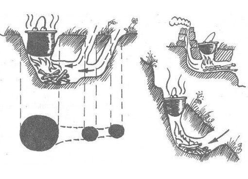 ТЕХНИКА ПРИГОТОВЛЕНИЯ ЕДЫ В УСЛОВИЯХ ДИКОЙ ПРИРОДЫ Оказавшись на природе в отрыве от привычных бытовых благ, есть риск оказаться абсолютно беспомощным. Неумение разжечь костер, поставить палатку