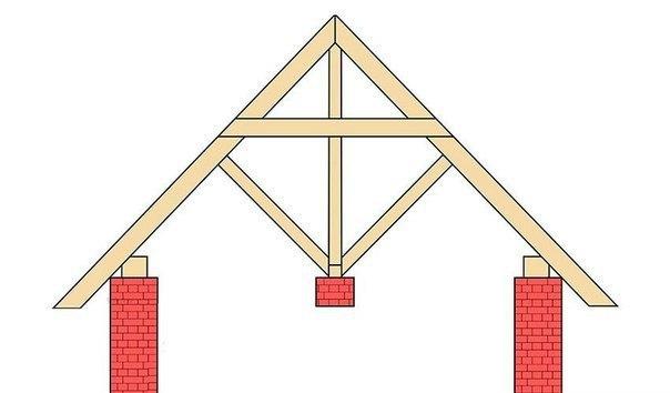 Расчёт стропильной системы по эскизу
