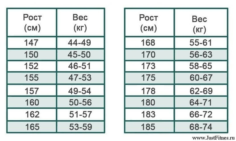 Ідеальний вес на ваш рост кока роша