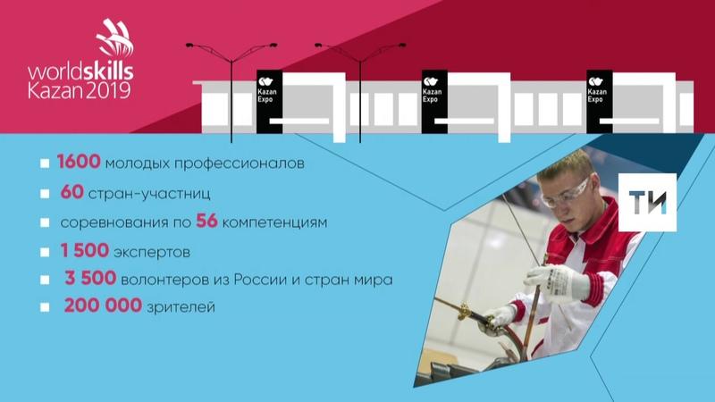 В WorldSkills Kazan 2019 поучаствуют 1 600 молодых профессионалов