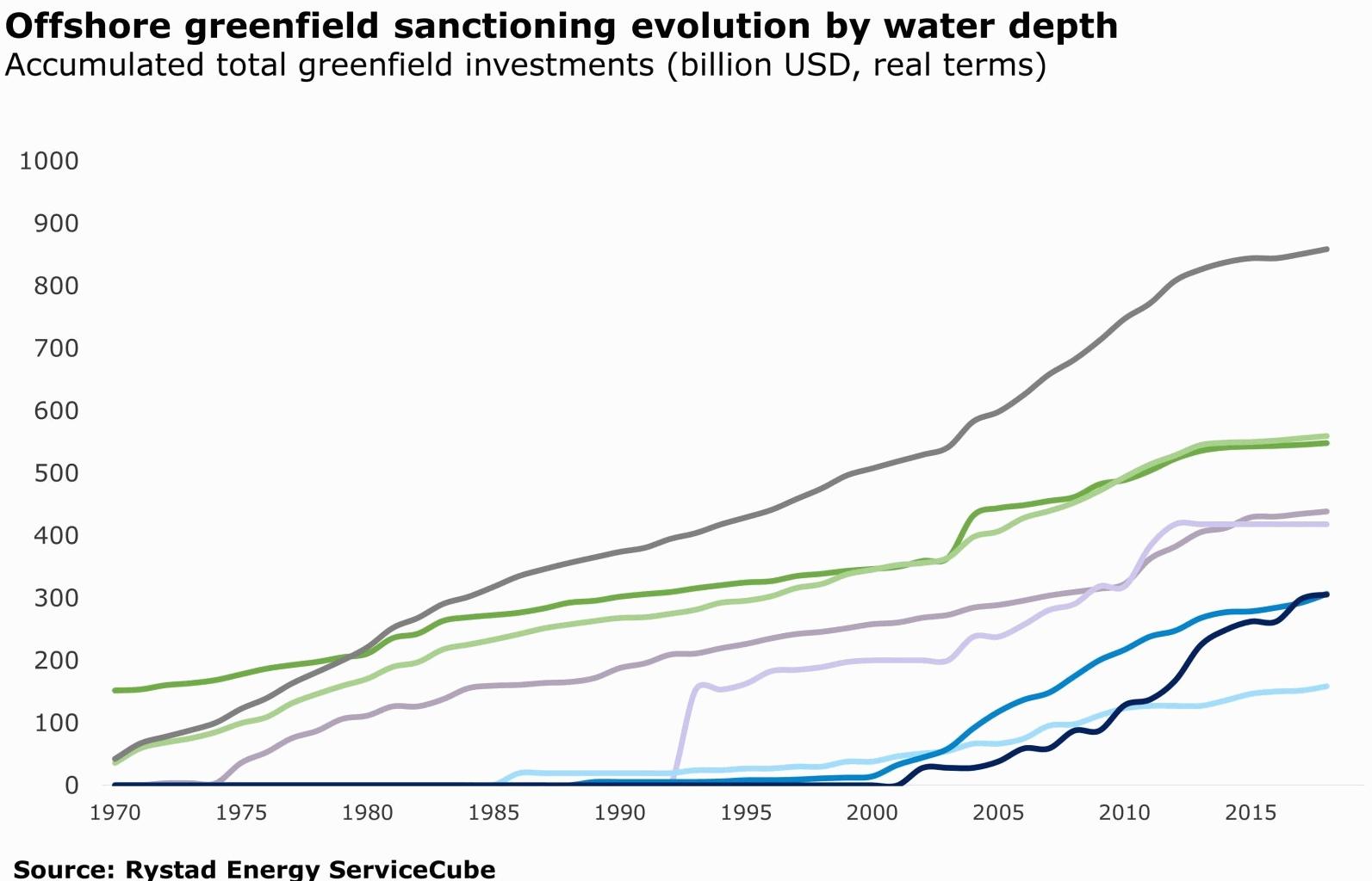 Rystadenergy: 1970-2019 глубины и затраты на новую шельфовую добычу