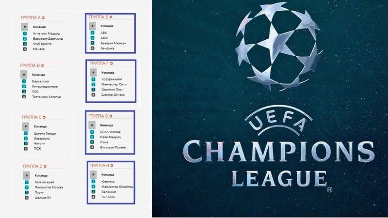 Футбол. Лига Чемпионов. 6 тур. Итоги групп. Результаты. Таблицы.