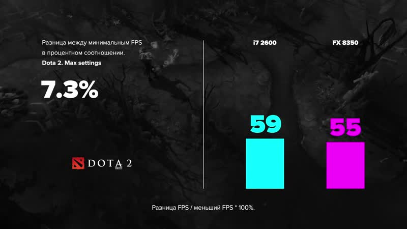 I7 2600 vs FX 8350 история потенциала.