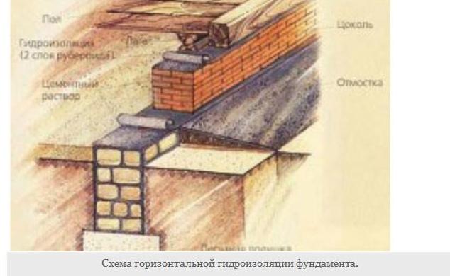 ГИДРОИЗОЛЯЦИЯ ФУНДАМЕНТА: ЧТО ЛУЧШЕ